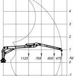 Hubdiagramm 4.6D